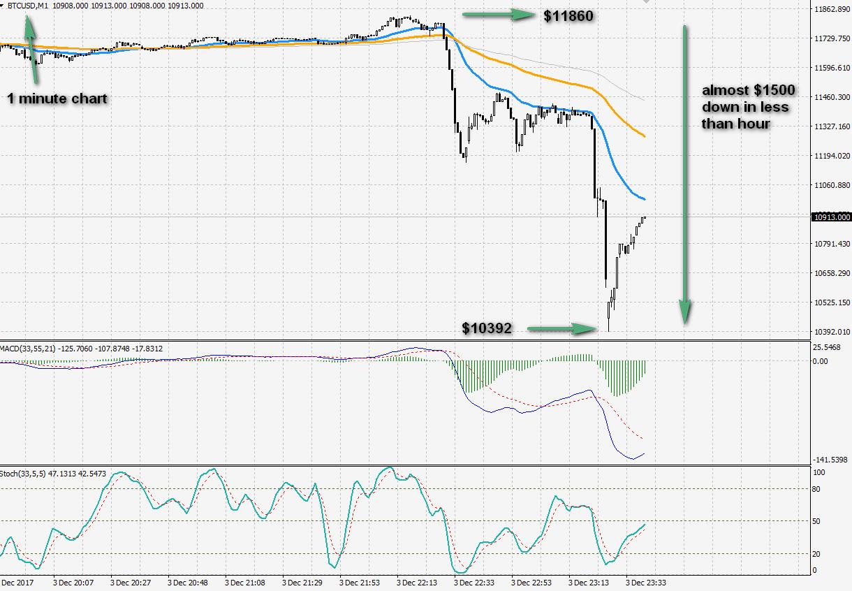 bitcoin-down-1