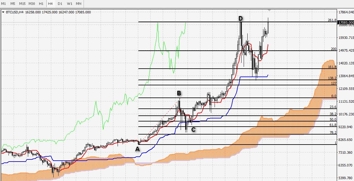 bitcoin-fibonacci-ichimoku2