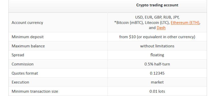 crypto-account-fxopen