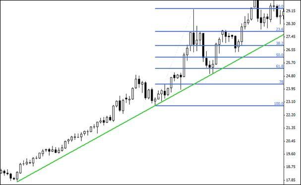 fibonacci-trendlines-swingtrading2