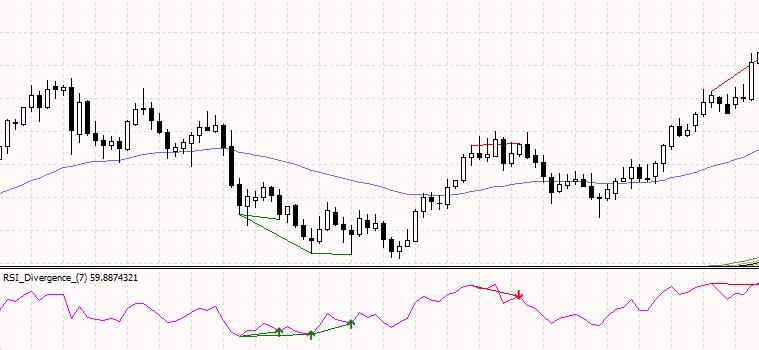 indicator-spot-divergence2