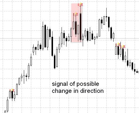 price-pattern-reversal