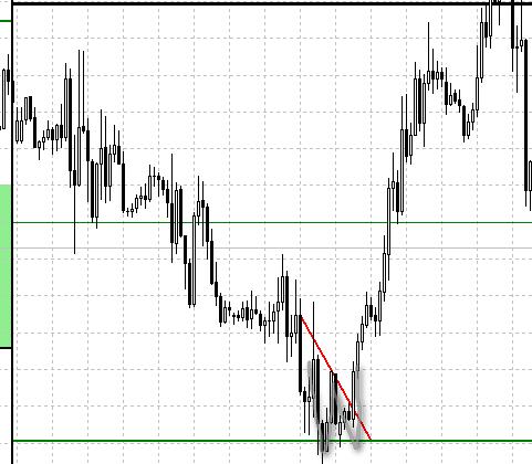 w-reversal-pattern-entry