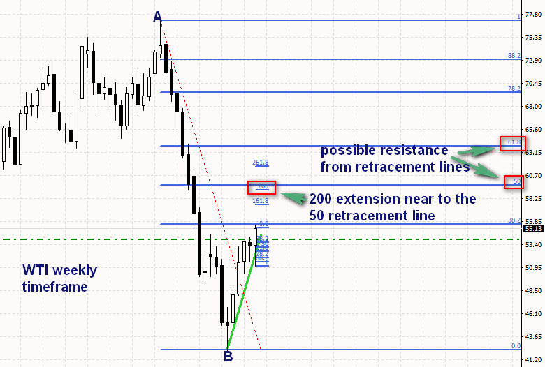 take profit at retracement