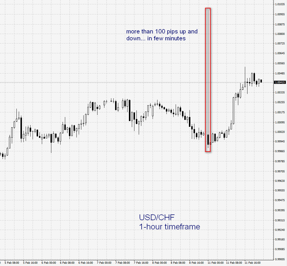 usdchf flashcrash 1 minute timeframe