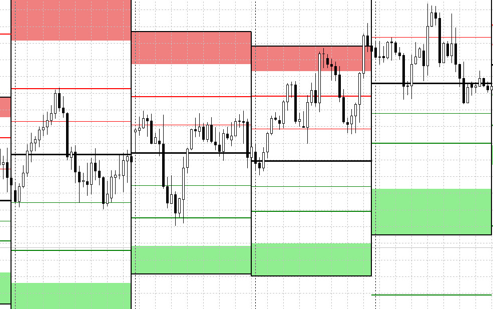 pivot-points-in-metatrader