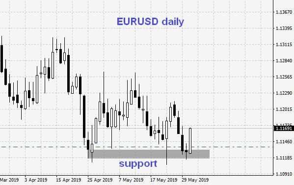 2019-05-31_eurusd_daily