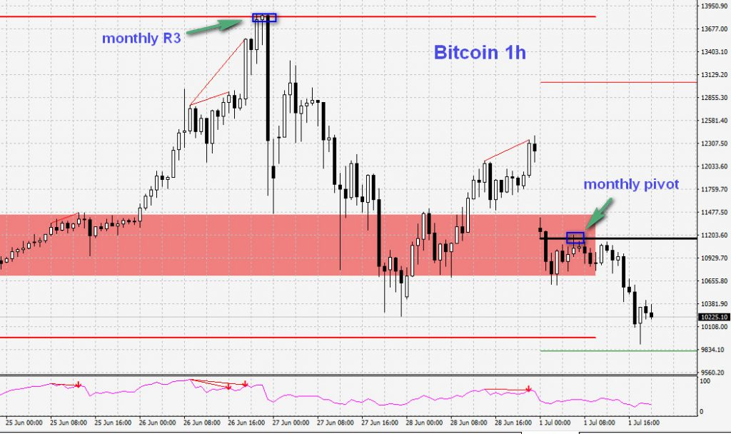 bitcoin and monthly pivot points