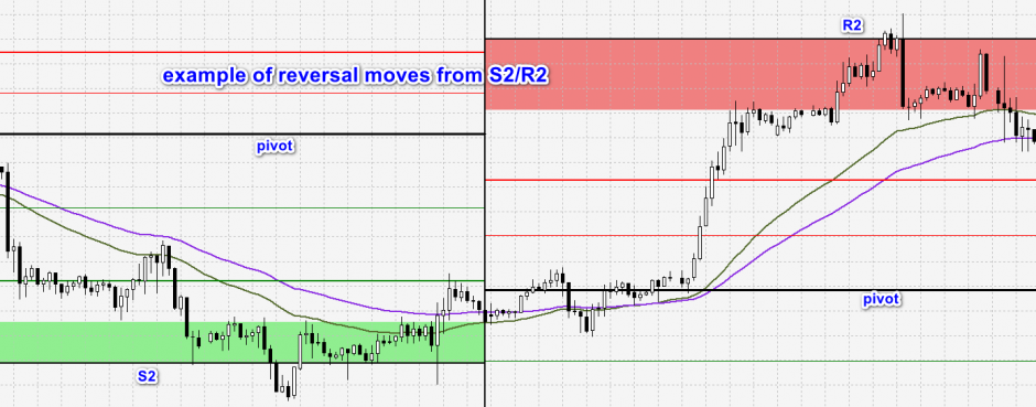 reversal moves example in trading strategy