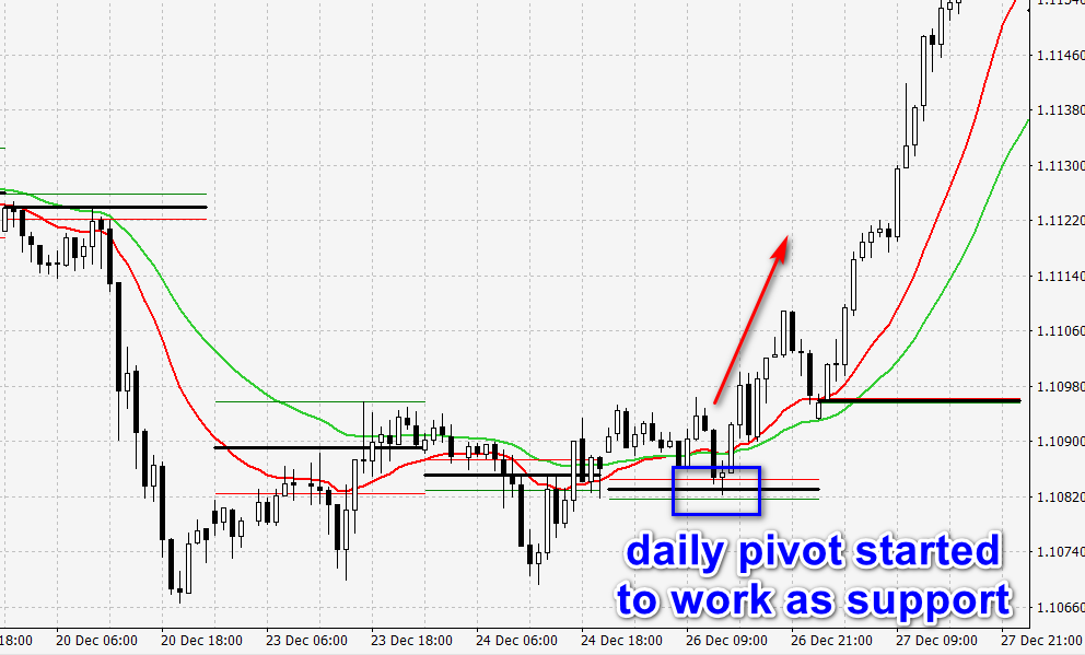 daily pivot as support
