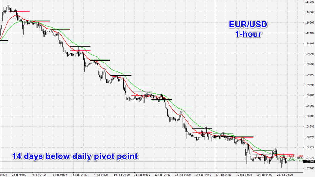 daily pivot in a downtrend
