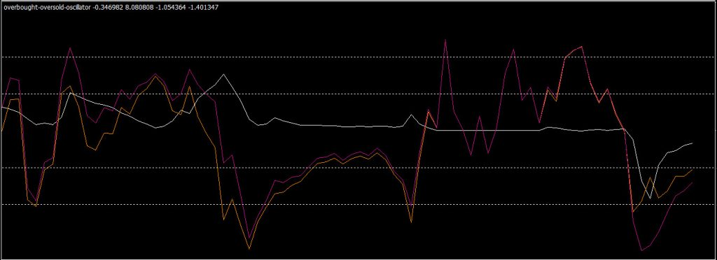 overbought oversold indicator in metatrader 4