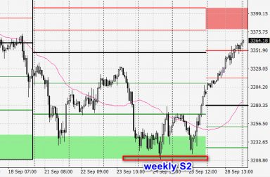 sp500 futures - 1hour time frame