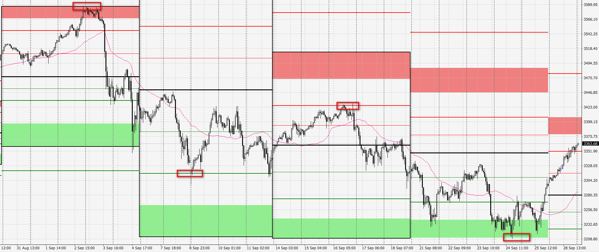 sp500 weekly pivot points