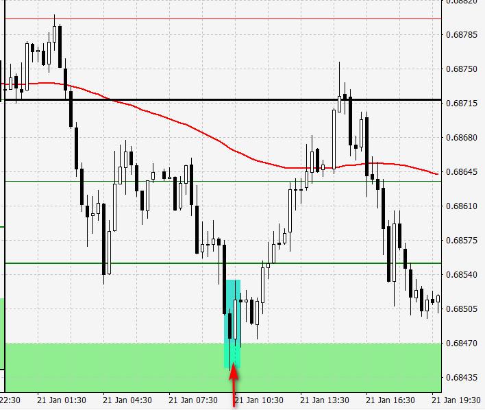 bullish engulfing price action and pivot points