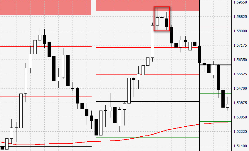 evening star candle and pivot points