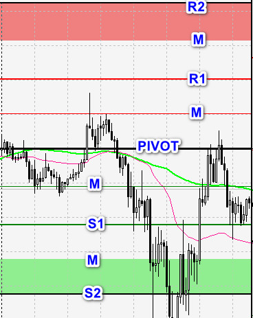 pivot m lines