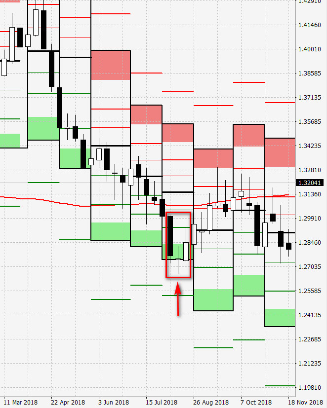morning star candle and pivot points