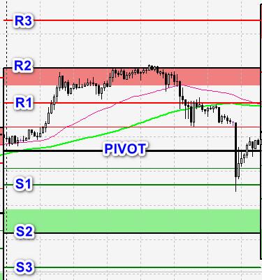pivots-lines