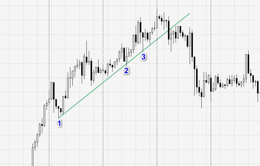 how to draw trendline