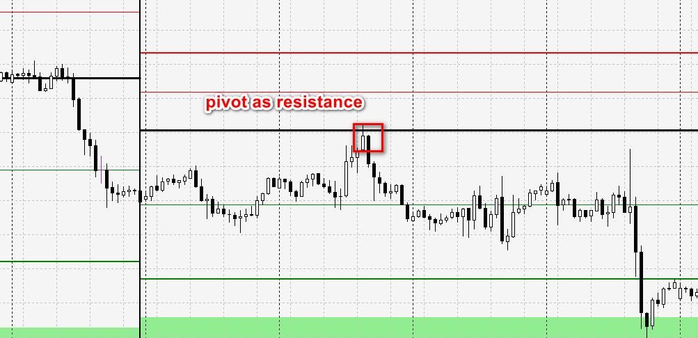 pivot as resistance