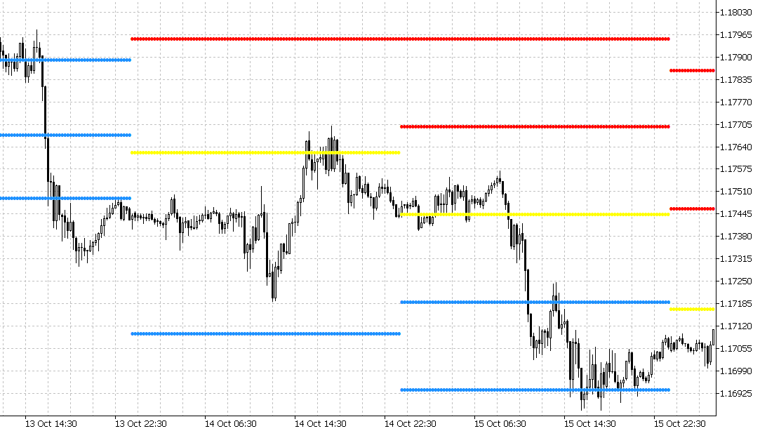pivot point indicator added to the chart in metatrader 5