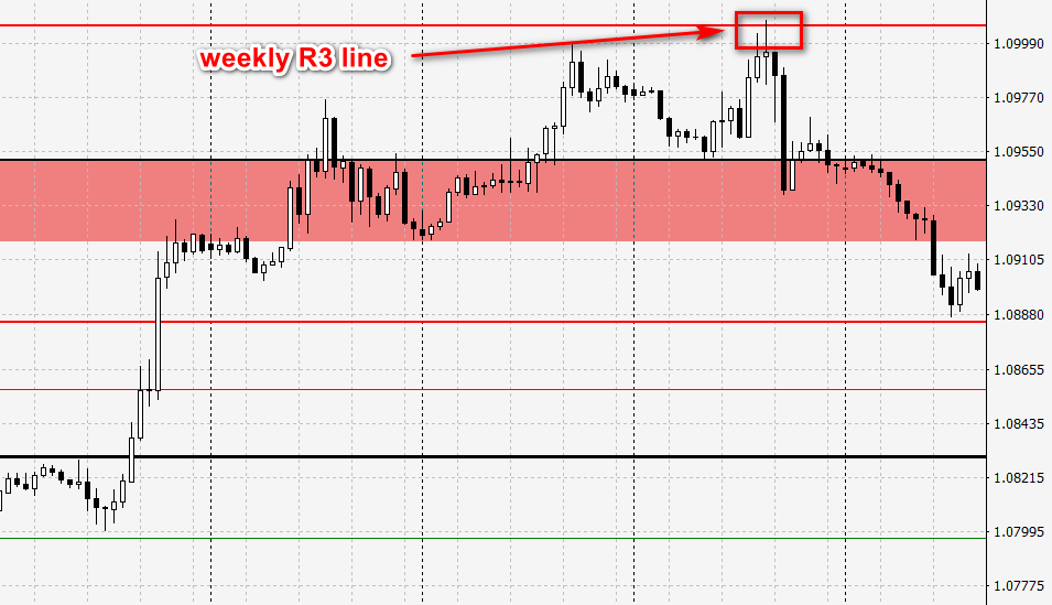 selloff from weekly R3
