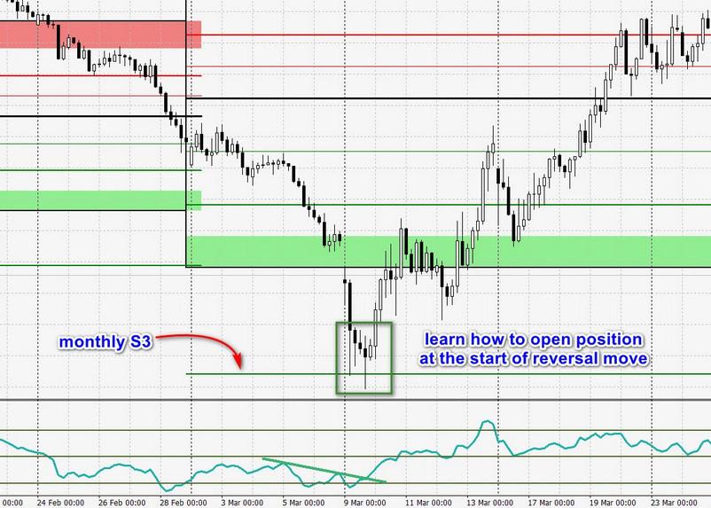 reversal trend trading