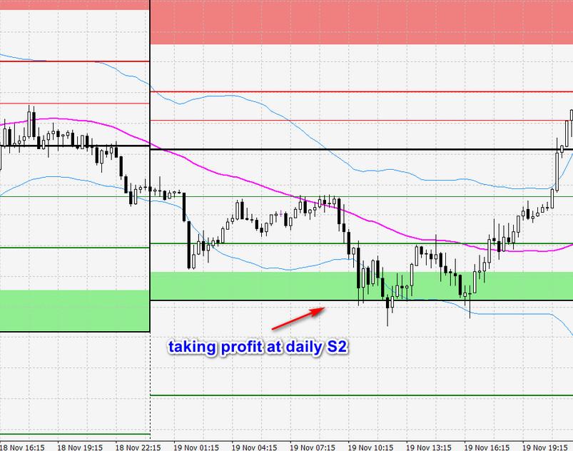 taking profit with pivot points
