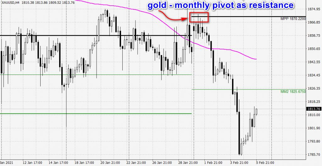 gold- monthly pivot points