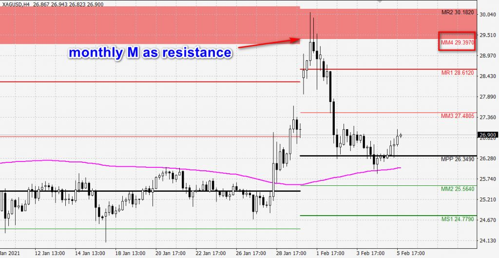 monthly pivot points - silver