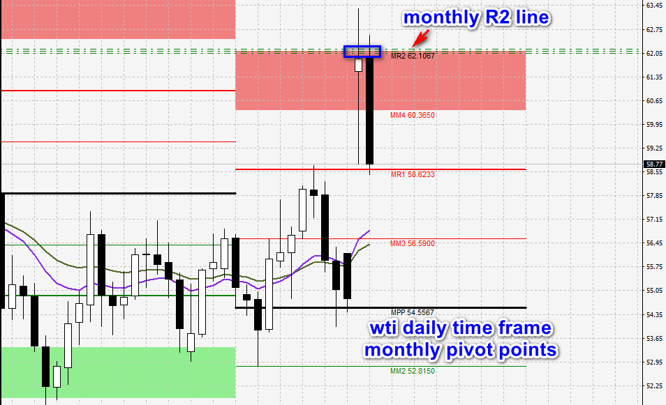 oil - monthly pivot points