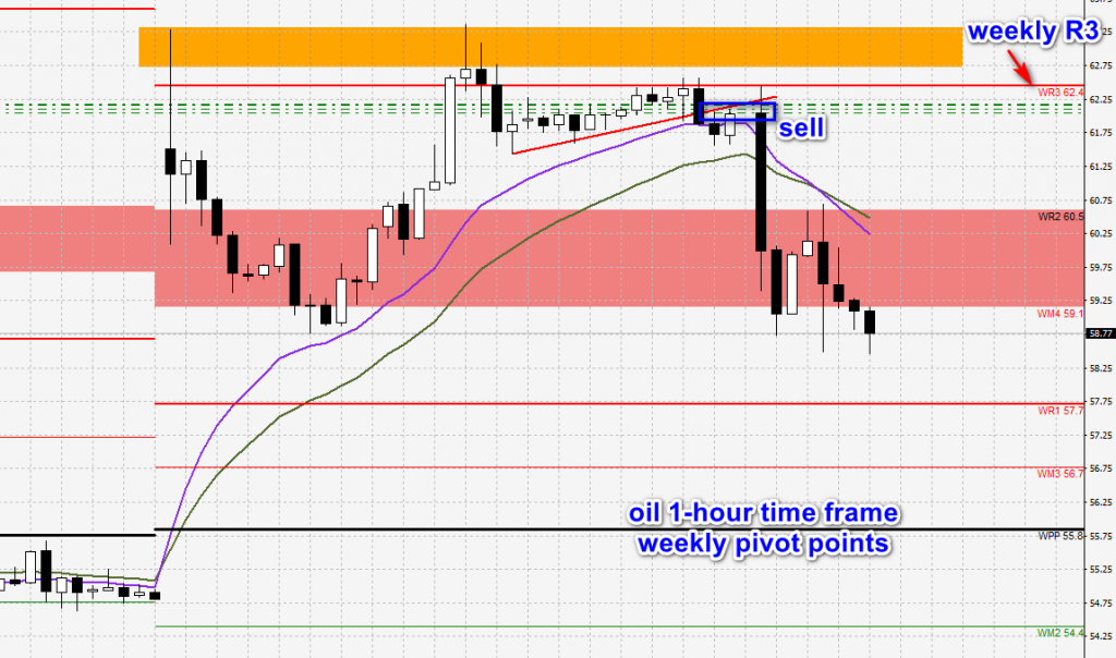oil - weekly pivot points