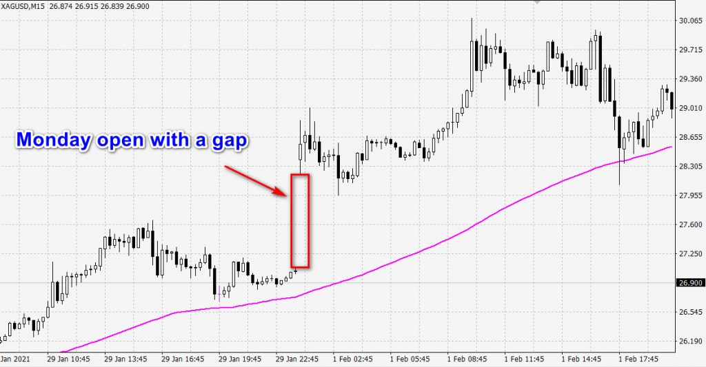 silver open with a gap
