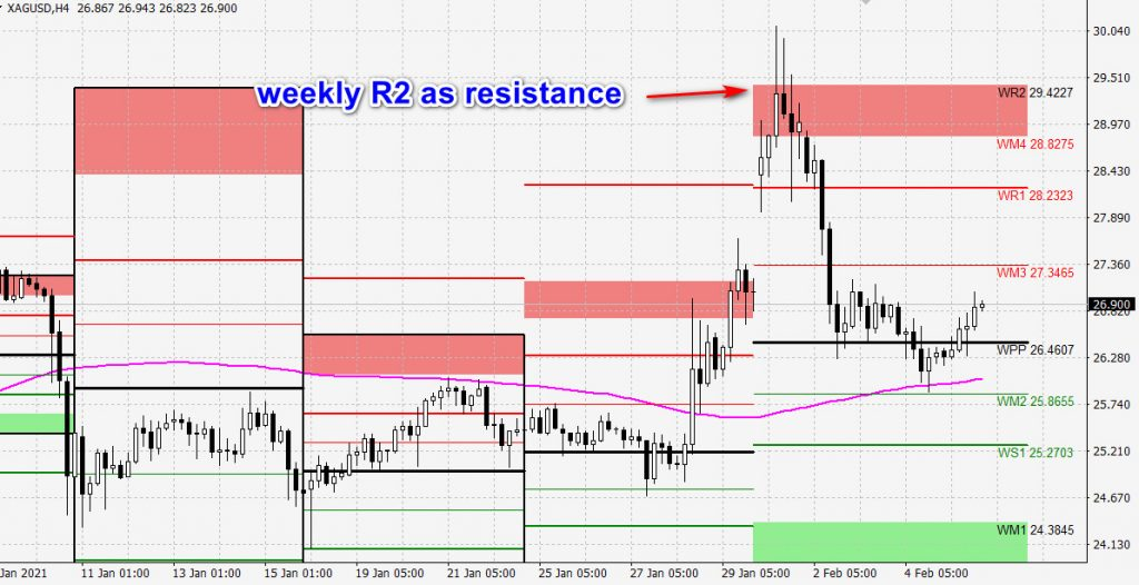 silver pivot points weekly