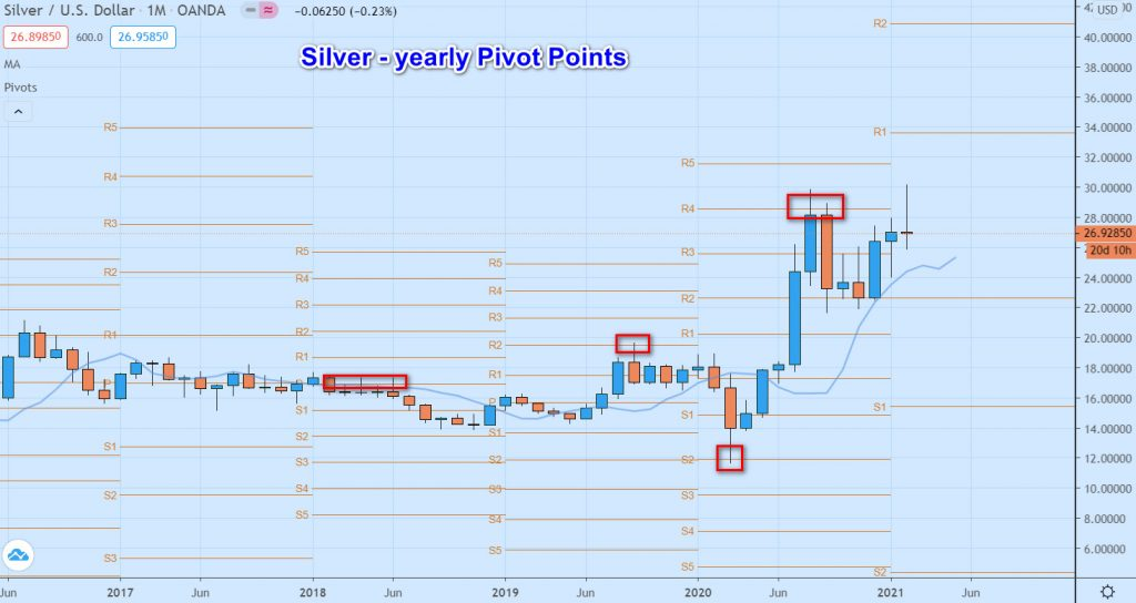 silver- yearly pivot points