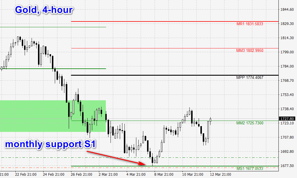 4-hour gold chart