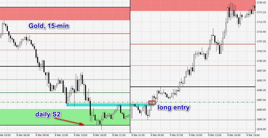 15-min gold chart