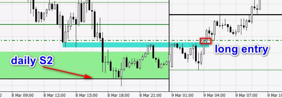 gold- entry position