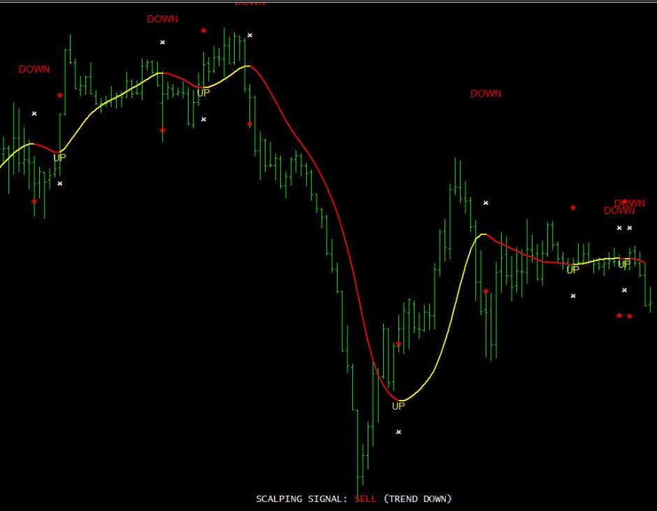 100 pips today scalper indicator for MetaTrader4 (mt4)