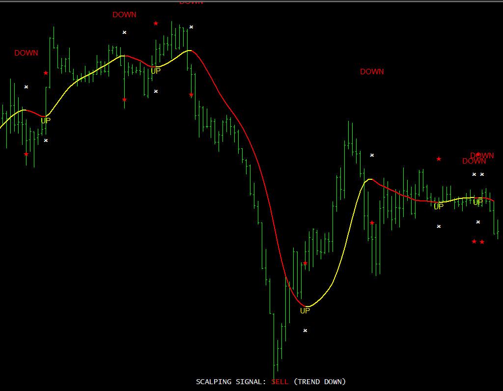 100 pips today scalper indicator