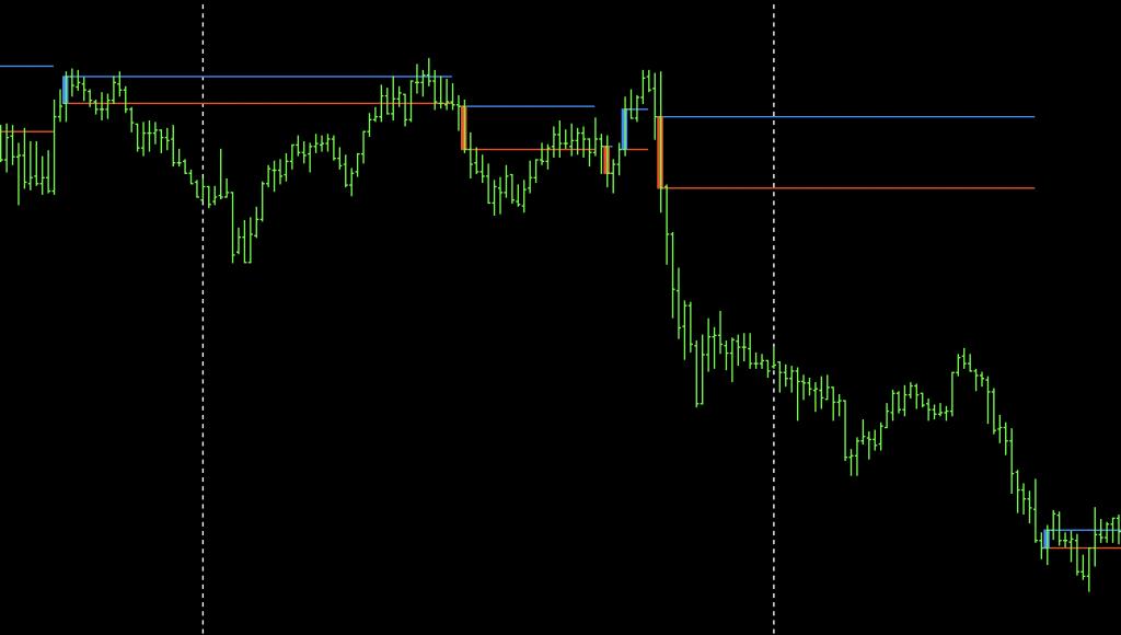 123 pattern indicator