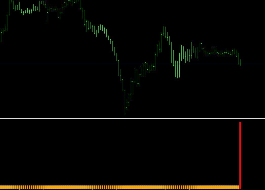 Alpha trend indicator