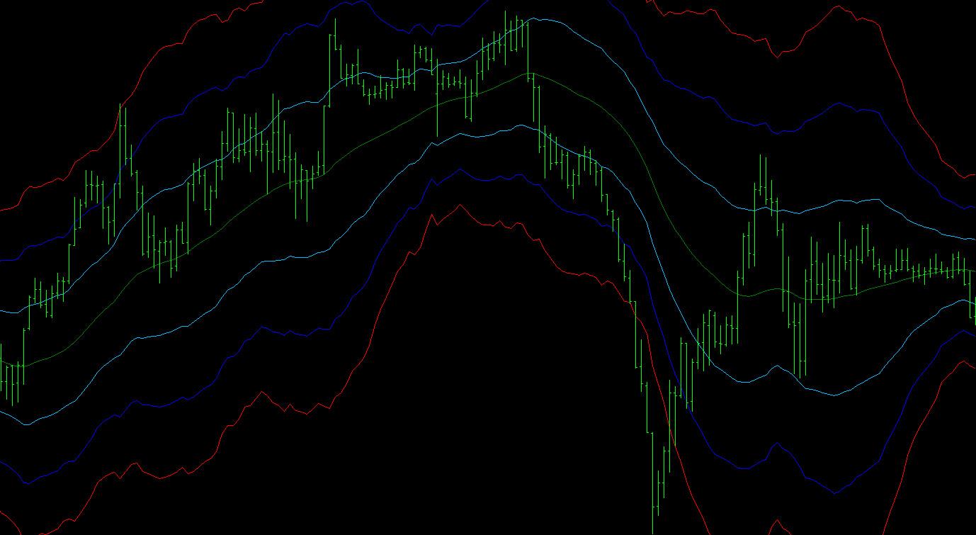 ATR channel indicator