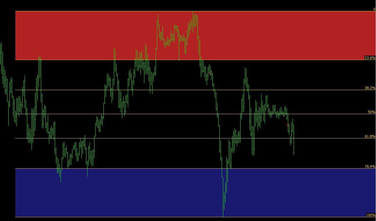 Auto fibo trade zone indicator