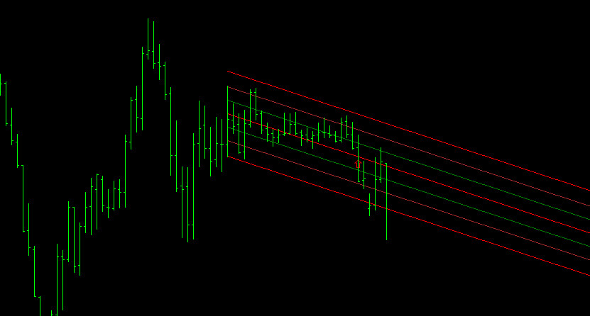 Linear regression channel indicator for MetaTrader4 (mt4)