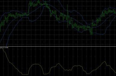 Bollinger Bandwidth indicator for Metatrader 4