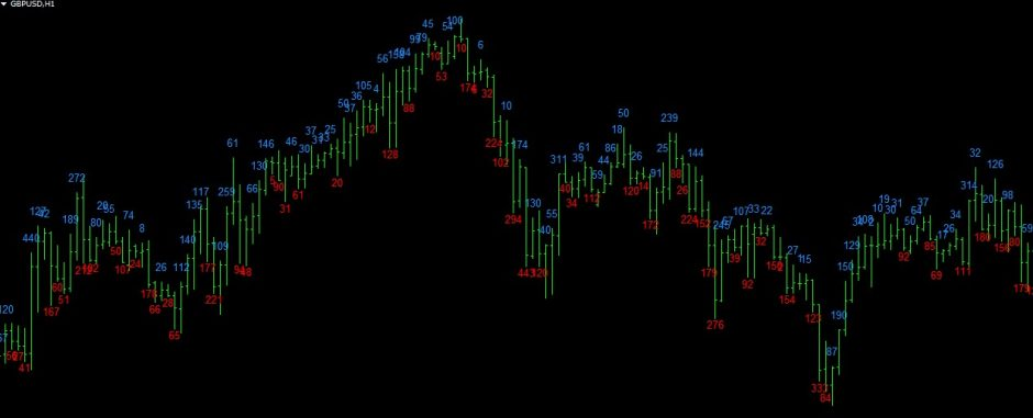Candle pips indicator for MetaTrader4 (mt4)
