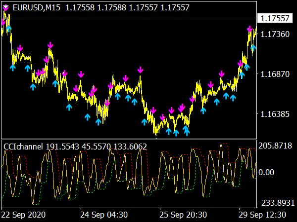 cci-channel-indicator