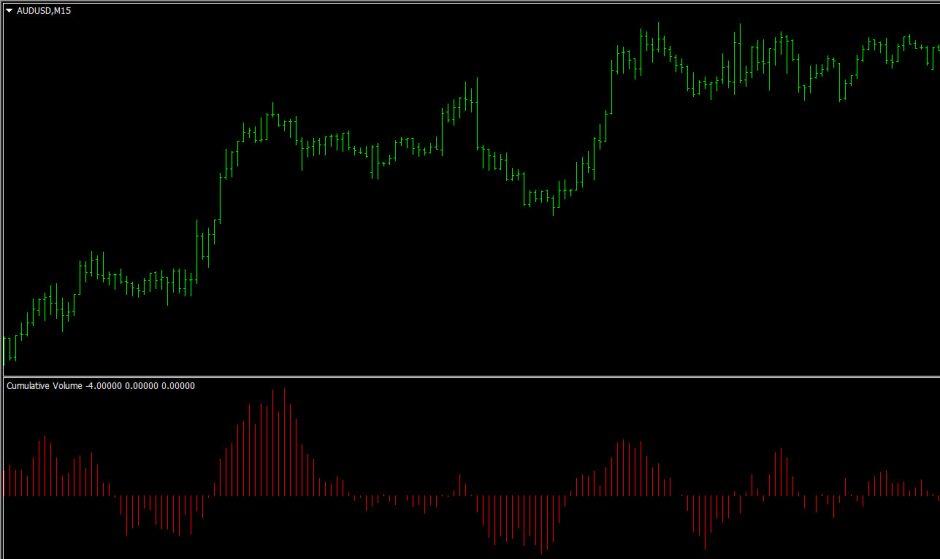 Cumulative volume index indicator for MetaTrader4 (mt4)